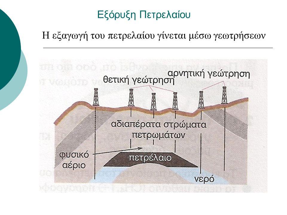 Εξόρυξη Πετρελαίου Η άντληση γίνεται σε ξηρά (πιο εύκολα) και θάλασσα Το πετρέλαιο που παραλαμβάνεται αρχικά λέγεται αργό πετρέλαιο.