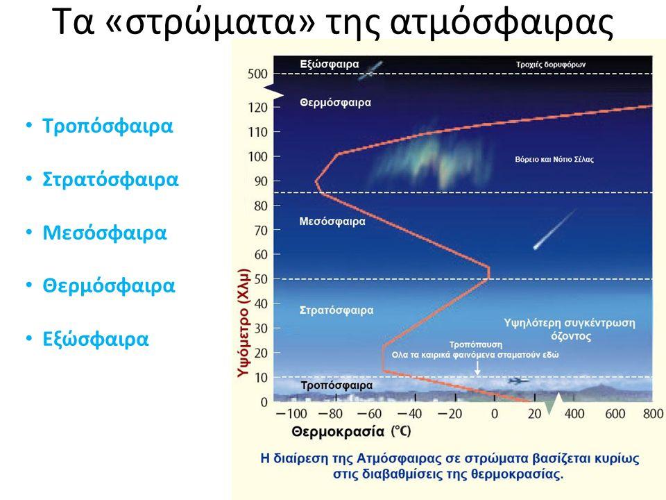 Τα «στρώματα» της ατμόσφαιρας Τροπόσφαιρα Στρατόσφαιρα Μεσόσφαιρα Θερμόσφαιρα Εξώσφαιρα