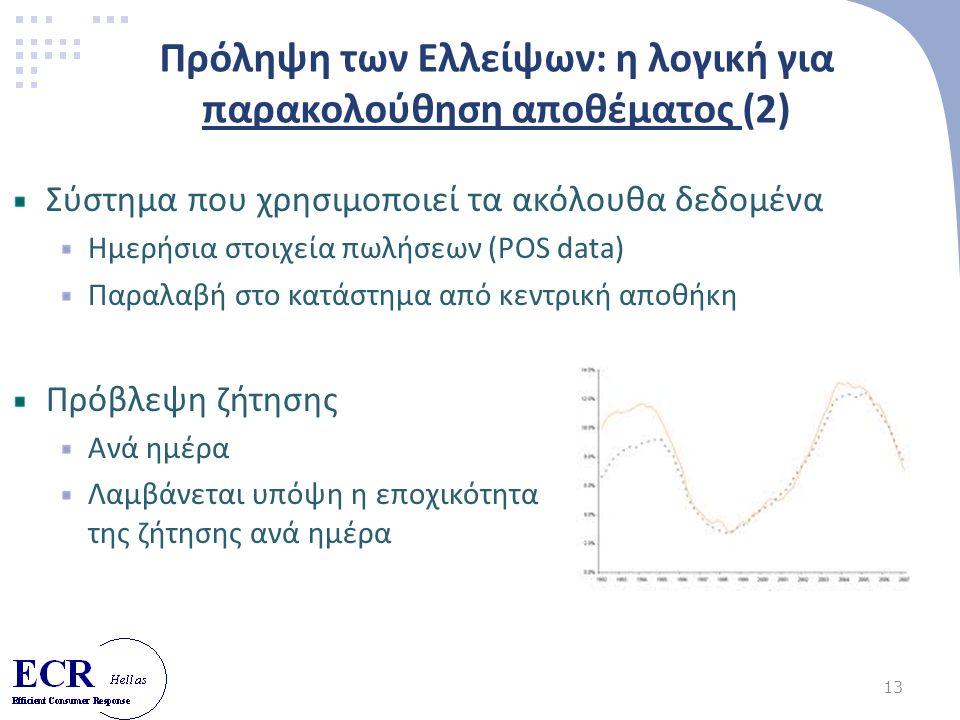 13 Πρόληψη των Ελλείψων: η λογική για παρακολούθηση αποθέματος (2) Σύστημα που χρησιμοποιεί τα ακόλουθα δεδομένα Ημερήσια στοιχεία πωλήσεων (POS data) Παραλαβή στο κατάστημα από κεντρική αποθήκη Πρόβλεψη ζήτησης Ανά ημέρα Λαμβάνεται υπόψη η εποχικότητα της ζήτησης ανά ημέρα