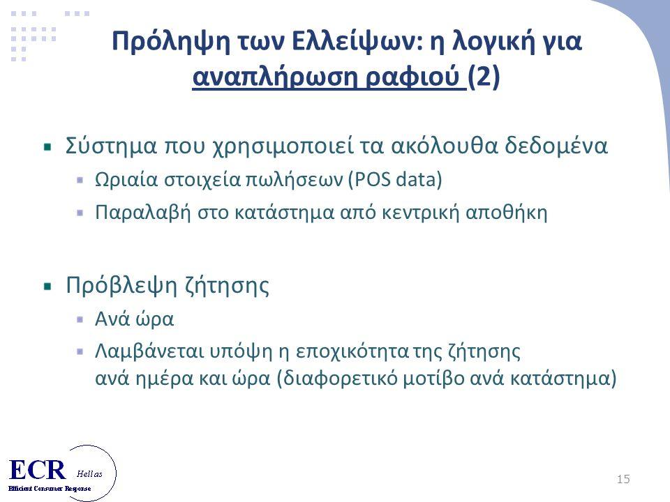 15 Πρόληψη των Ελλείψων: η λογική για αναπλήρωση ραφιού (2) Σύστημα που χρησιμοποιεί τα ακόλουθα δεδομένα Ωριαία στοιχεία πωλήσεων (POS data) Παραλαβή στο κατάστημα από κεντρική αποθήκη Πρόβλεψη ζήτησης Ανά ώρα Λαμβάνεται υπόψη η εποχικότητα της ζήτησης ανά ημέρα και ώρα (διαφορετικό μοτίβο ανά κατάστημα)