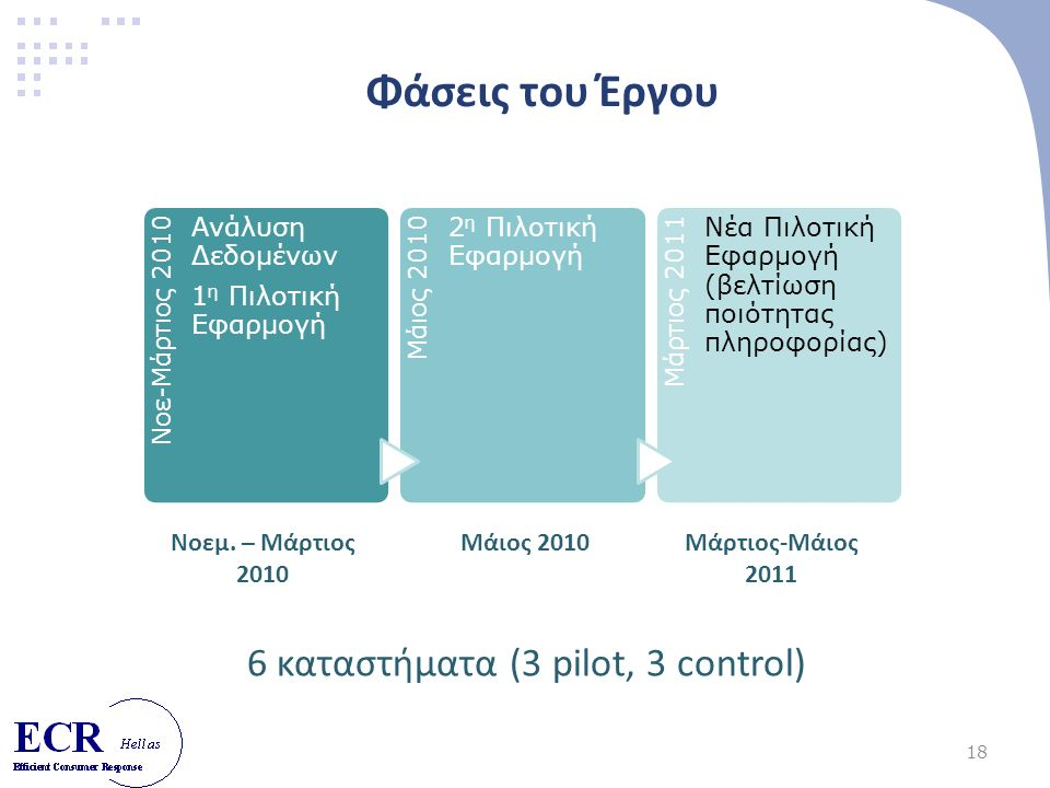 18 Φάσεις του Έργου 6 καταστήματα (3 pilot, 3 control) Νοε-Μάρτιος 2010 Ανάλυση Δεδομένων 1 η Πιλοτική Εφαρμογή Μάιος 2010 2 η Πιλοτική Εφαρμογή Μάρτιος 2011 Νέα Πιλοτική Εφαρμογή (βελτίωση ποιότητας πληροφορίας) Νοεμ.