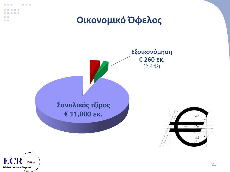 23 Οικονομικό Όφελος Εξοικονόμηση € 260 εκ. (2,4 %) Συνολικός τζίρος € 11,000 εκ.