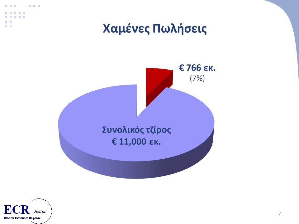 7 Χαμένες Πωλήσεις € 766 εκ. (7%) Συνολικός τζίρος € 11,000 εκ.