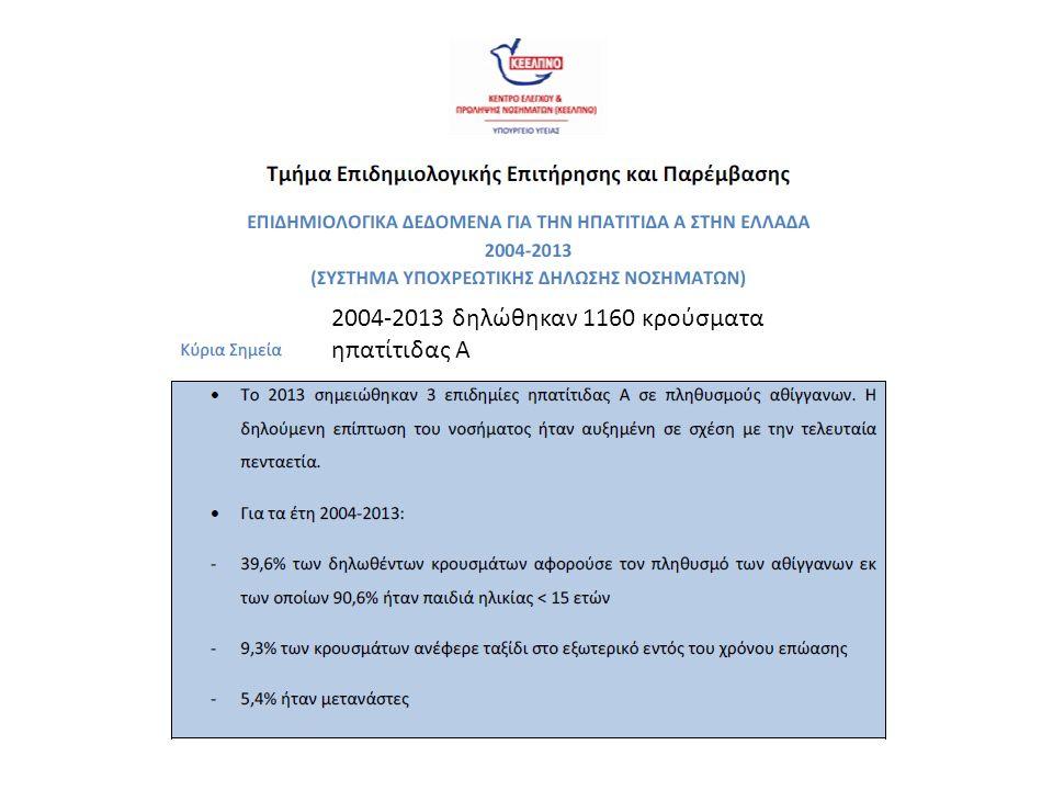 2004-2013 δηλώθηκαν 1160 κρούσματα ηπατίτιδας Α