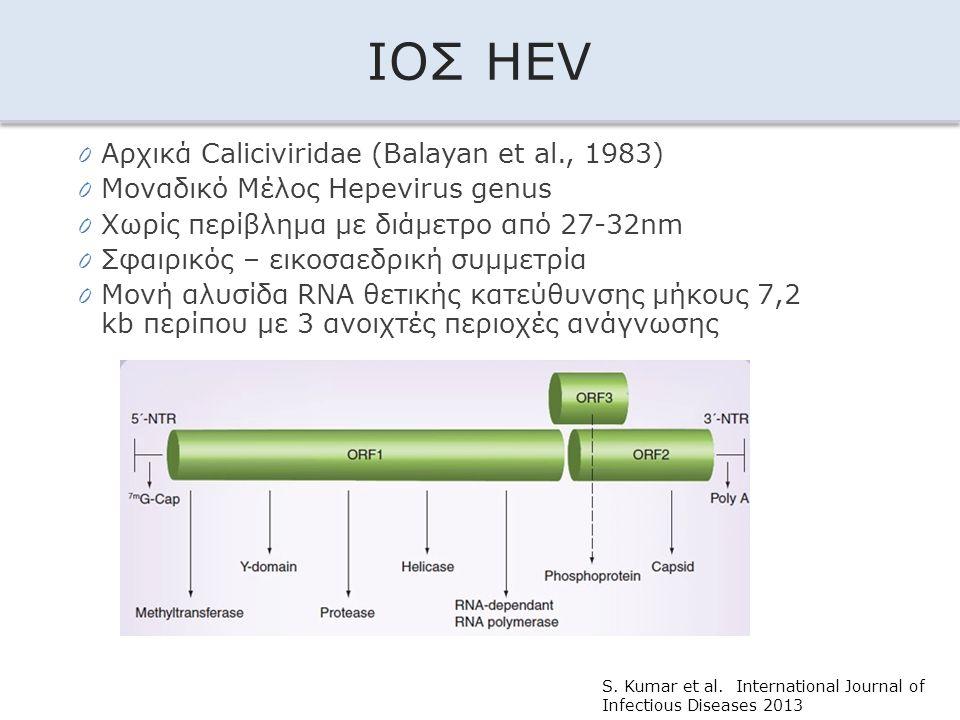 ΙΟΣ HEV 0 Αρχικά Caliciviridae (Balayan et al., 1983) 0 Μοναδικό Μέλος Hepevirus genus 0 Χωρίς περίβλημα με διάμετρο από 27-32nm 0 Σφαιρικός – εικοσαε