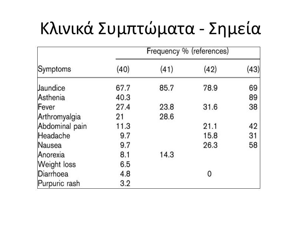 Κλινικά Συμπτώματα - Σημεία