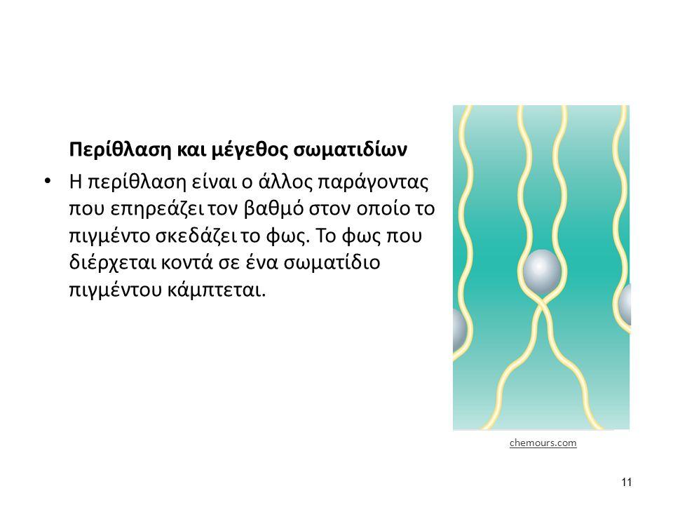 Περίθλαση και μέγεθος σωματιδίων Η περίθλαση είναι ο άλλος παράγοντας που επηρεάζει τον βαθμό στον οποίο το πιγμέντο σκεδάζει το φως.