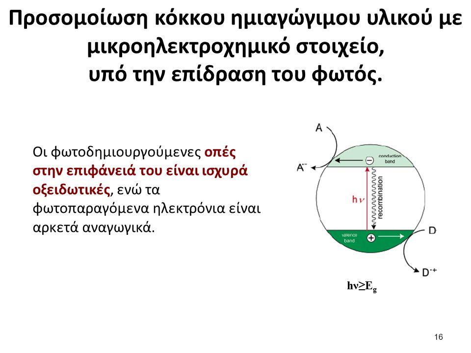 Προσομοίωση κόκκου ημιαγώγιμου υλικού με μικροηλεκτροχημικό στοιχείο, υπό την επίδραση του φωτός. hν≥Εghν≥Εg Οι φωτοδημιουργούμενες οπές στην επιφάνει
