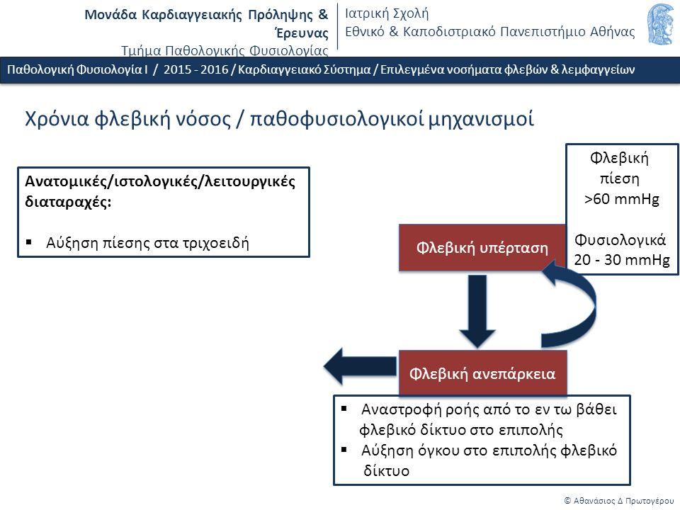 Μονάδα Καρδιαγγειακής Πρόληψης & Έρευνας Τμήμα Παθολογικής Φυσιολογίας Ιατρική Σχολή Εθνικό & Καποδιστριακό Πανεπιστήμιο Αθήνας © Αθανάσιος Δ Πρωτογέρου Χρόνια φλεβική νόσος / παθοφυσιολογικοί μηχανισμοί Παθολογική Φυσιολογία Ι / 2015 - 2016 / Καρδιαγγειακό Σύστημα / Επιλεγμένα νοσήματα φλεβών & λεμφαγγείων Φλεβική υπέρταση Φλεβική ανεπάρκεια  Αναστροφή ροής από το εν τω βάθει φλεβικό δίκτυο στο επιπολής  Αύξηση όγκου στο επιπολής φλεβικό δίκτυο Φλεβική πίεση >60 mmHg Φυσιολογικά 20 - 30 mmHg Ανατομικές/ιστολογικές/λειτουργικές διαταραχές:  Αύξηση πίεσης στα τριχοειδή