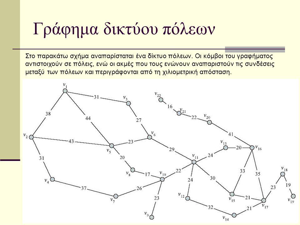 Γράφημα δικτύου πόλεων Στο παρακάτω σχήμα αναπαρίσταται ένα δίκτυο πόλεων. Οι κόμβοι του γραφήματος αντιστοιχούν σε πόλεις, ενώ οι ακμές που τους ενών