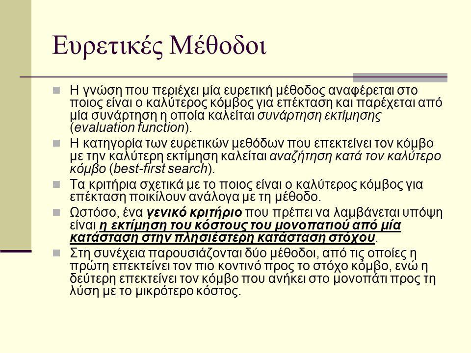 Άπληστη Αναζήτηση Η μέθοδος άπληστη αναζήτηση (greedy search) είναι μία αρκετά απλή μέθοδος, η οποία προσπαθεί να ελαχιστοποιήσει το εκτιμούμενο κόστος προκειμένου να φτάσει στον στόχο.