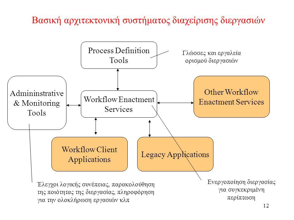 12 Βασική αρχιτεκτονική συστήματος διαχείρισης διεργασιών Process Definition Tools Workflow Enactment Services Admininstrative & Monitoring Tools Other Workflow Enactment Services Legacy Applications Workflow Client Applications Γλώσσες και εργαλεία ορισμού διεργασιών Ενεργοποίηση διεργασίας για συγκεκριμένη περίπτωση Έλεγχοι λογικής συνέπειας, παρακολούθηση της ποιότητας της διεργασίας, πληροφόρηση για την ολοκλήρωση εργασιών κλπ