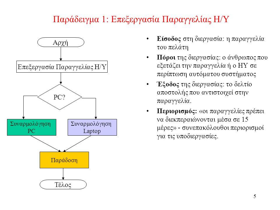 5 Παράδειγμα 1: Επεξεργασία Παραγγελίας Η/Υ Είσοδος στη διεργασία: η παραγγελία του πελάτη Πόροι της διεργασίας: ο άνθρωπος που εξετάζει την παραγγελία ή ο ΗΥ σε περίπτωση αυτόματου συστήματος Έξοδος της διεργασίας: το δελτίο αποστολής που αντιστοιχεί στην παραγγελία.