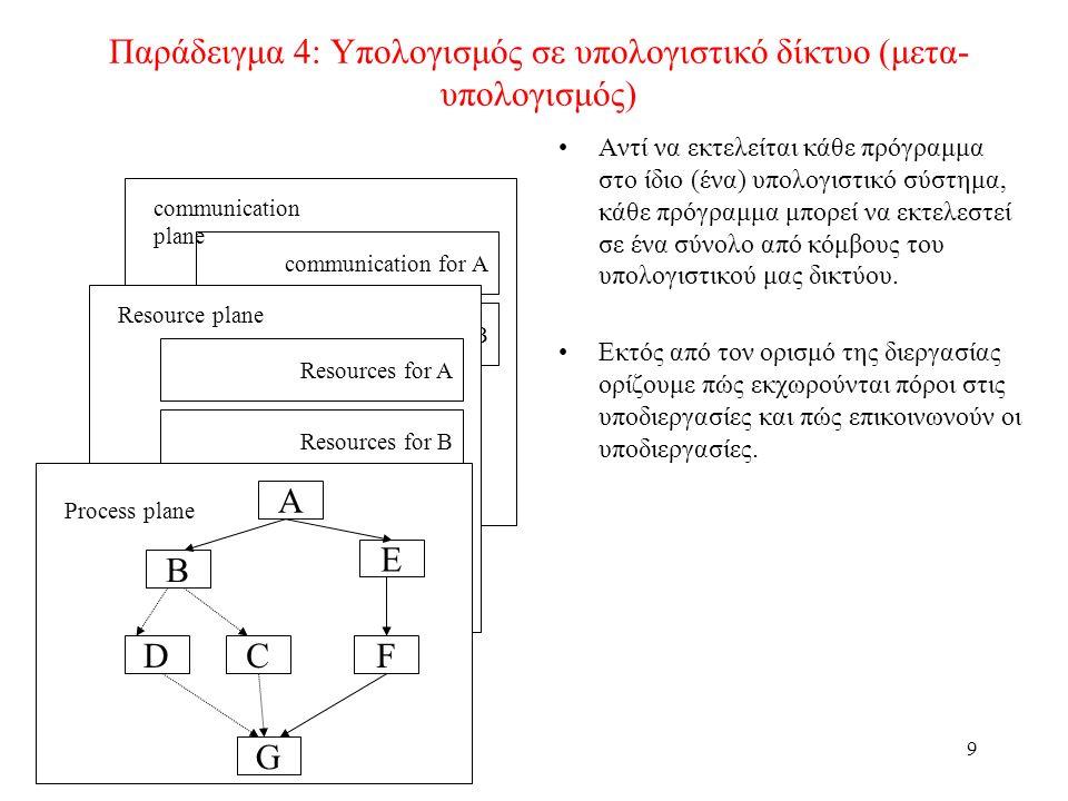 9 Α Β CFD G Ε communication plane communication for B communication for A Παράδειγμα 4: Υπολογισμός σε υπολογιστικό δίκτυο (μετα- υπολογισμός) Αντί να εκτελείται κάθε πρόγραμμα στο ίδιο (ένα) υπολογιστικό σύστημα, κάθε πρόγραμμα μπορεί να εκτελεστεί σε ένα σύνολο από κόμβους του υπολογιστικού μας δικτύου.