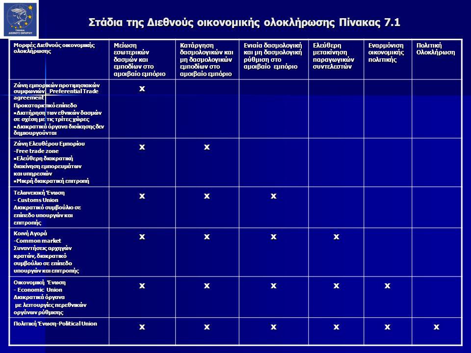 Στάδια της Διεθνούς οικονομικής ολοκλήρωσης Πίνακας 7.1 Μορφές Διεθνούς οικονομικής ολοκλήρωσης Μείωση εσωτερικών δασμών και εμποδίων στο αμοιβαίο εμπόριο Κατάργηση δασμολογικών και μη δασμολογικών εμποδίων στο αμοιβαίο εμπόριο Ενιαία δασμολογική και μη δασμολογική ρύθμιση στο αμοιβαίο εμπόριο Ελεύθερη μετακίνηση παραγωγικών συντελεστών Εναρμόνιση οικονομικής πολιτικής Πολιτική Ολοκλήρωση Ζώνη εμπορικών προτιμησιακών συμφωνιών _Preferential Trade agreement Προκαταρκτικό επίπεδο Διατήρηση των εθνικών δασμών σε σχέση με τις τρίτες χώρες Διατήρηση των εθνικών δασμών σε σχέση με τις τρίτες χώρες Διακρατικά όργανα διοίκησης δεν δημιουργούνται Διακρατικά όργανα διοίκησης δεν δημιουργούνταιx Ζώνη Ελευθέρου Εμπορίου -Free trade zone Ελεύθερη διακρατική Ελεύθερη διακρατική διακίνηση εμπορευμάτων και υπηρεσιών Μικρή διακρατική επιτροπή Μικρή διακρατική επιτροπήxx Τελωνειακή Ένωση - Customs Union Διακρατικό συμβούλιο σε επίπεδο υπουργών και επιτροπήςxxx Κοινή Αγορά -Common market Συναντήσεις αρχηγών κρατών, διακρατικό συμβούλιο σε επίπεδο υπουργών και επιτροπής xxxx Οικονομική Ένωση - Economic Union Διακρατικά όργανα με λειτουργίες περεθνικών με λειτουργίες περεθνικών οργάνων ρύθμισης xxxxx Πολιτική Ένωση-Political Union xxxxxx