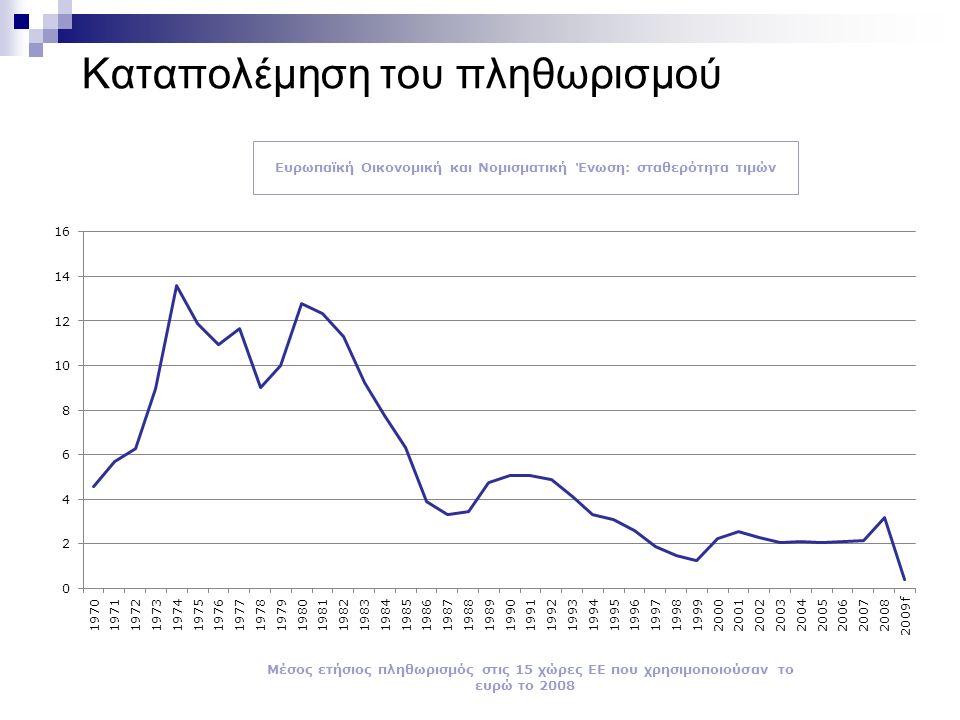 Καταπολέμηση του πληθωρισμού Ευρωπαϊκή Οικονομική και Νομισματική Ένωση: σταθερότητα τιμών Μέσος ετήσιος πληθωρισμός στις 15 χώρες ΕΕ που χρησιμοποιούσαν το ευρώ το 2008