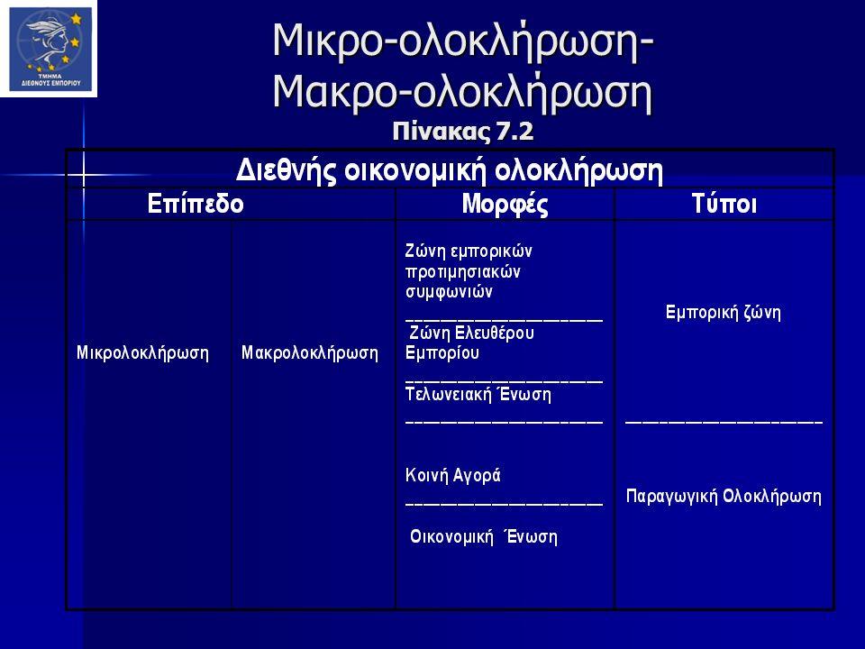 Μικρο-ολοκλήρωση- Μακρο-ολοκλήρωση Πίνακας 7.2