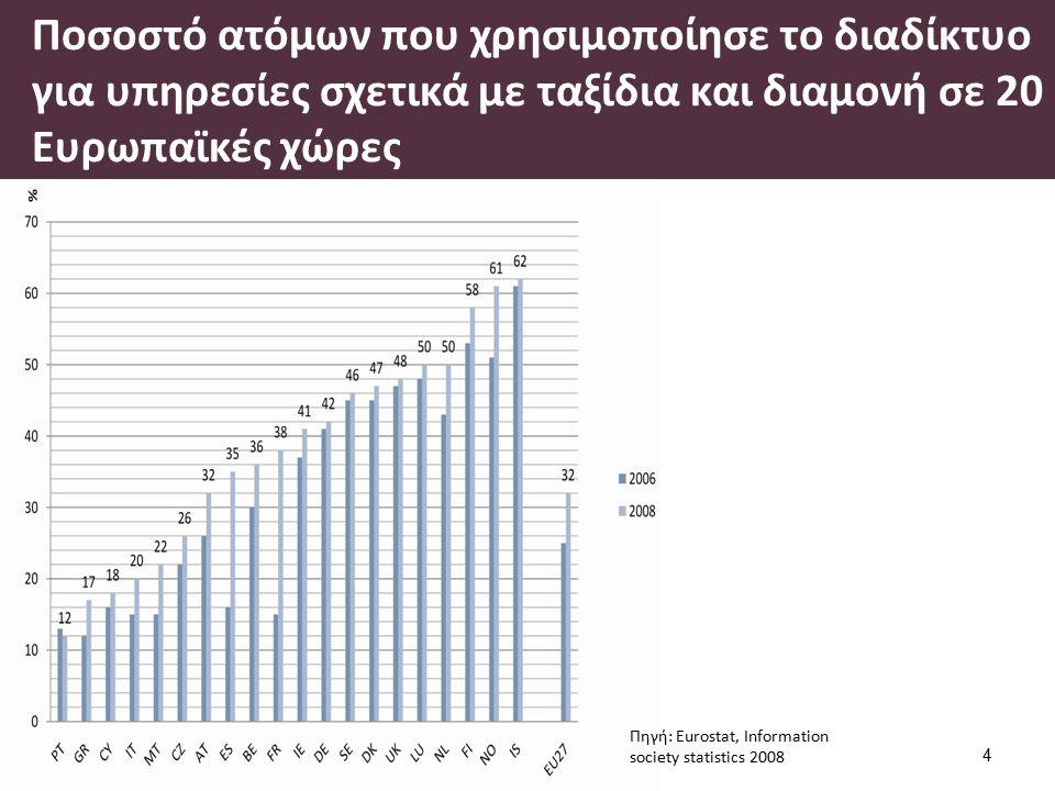 Ποσοστό ατόμων που χρησιμοποίησε το διαδίκτυο για υπηρεσίες σχετικά με ταξίδια και διαμονή σε 20 Ευρωπαϊκές χώρες 4 Πηγή: Eurostat, Information society statistics 2008