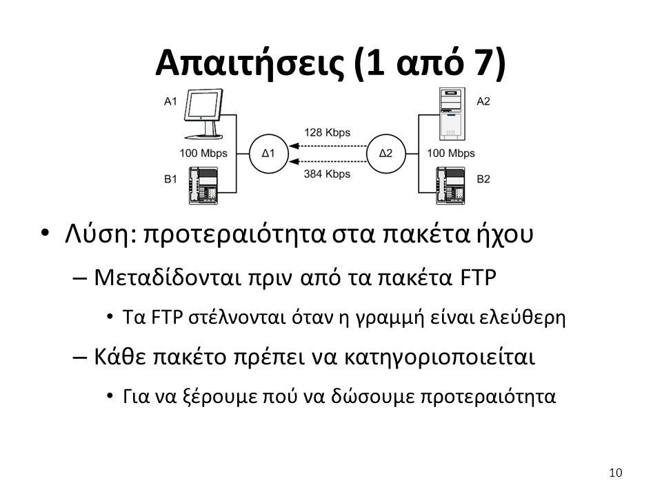 Απαιτήσεις (1 από 7) Λύση: προτεραιότητα στα πακέτα ήχου – Μεταδίδονται πριν από τα πακέτα FTP Τα FTP στέλνονται όταν η γραμμή είναι ελεύθερη – Κάθε π