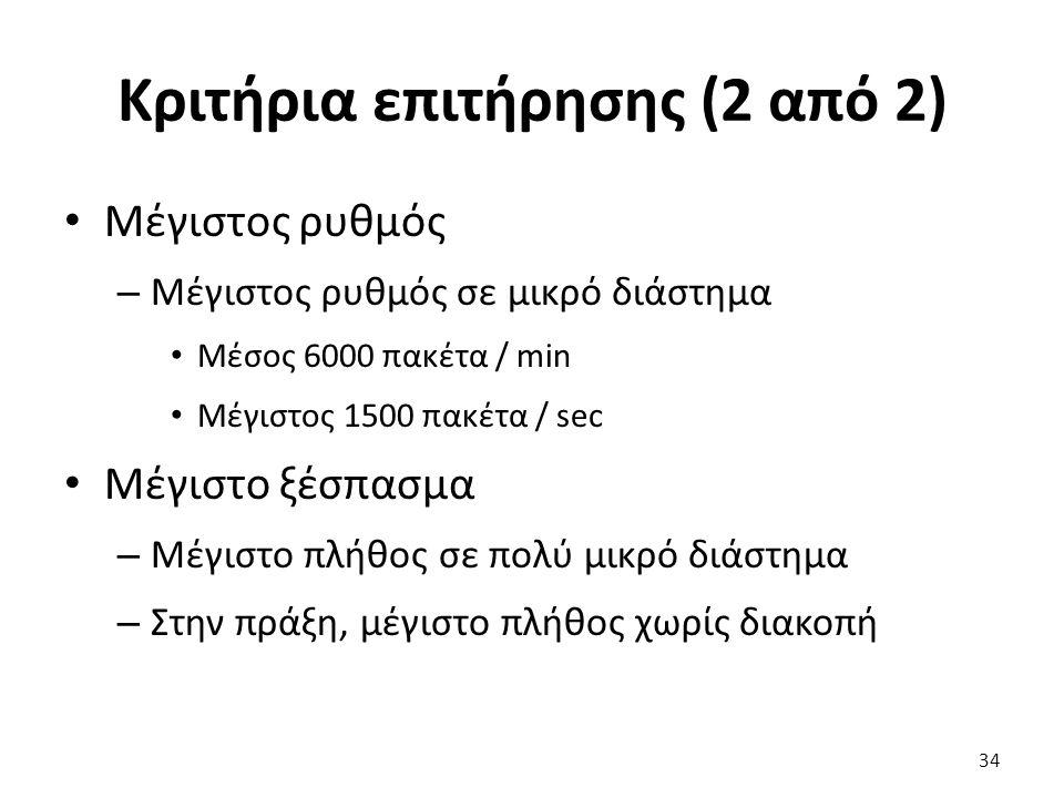 Κριτήρια επιτήρησης (2 από 2) Μέγιστος ρυθμός – Μέγιστος ρυθμός σε μικρό διάστημα Μέσος 6000 πακέτα / min Μέγιστος 1500 πακέτα / sec Μέγιστο ξέσπασμα