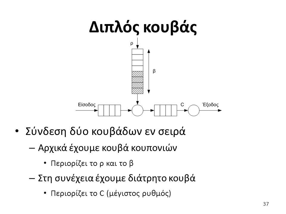 Διπλός κουβάς Σύνδεση δύο κουβάδων εν σειρά – Αρχικά έχουμε κουβά κουπονιών Περιορίζει το ρ και το β – Στη συνέχεια έχουμε διάτρητο κουβά Περιορίζει τ