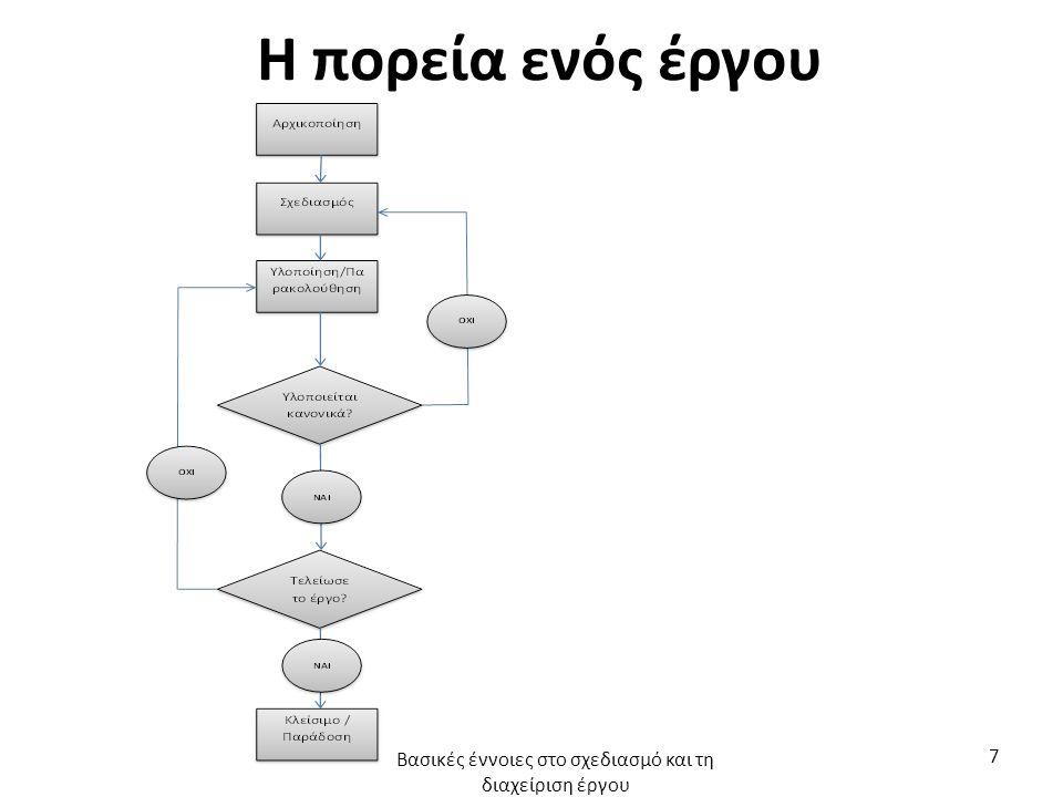 Η πορεία ενός έργου Βασικές έννοιες στο σχεδιασμό και τη διαχείριση έργου 7