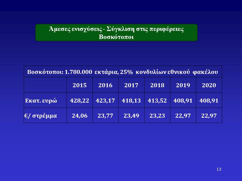 Βοσκότοποι: 1.780.000 εκτάρια, 25% κονδυλίων εθνικού φακέλου 201520162017201820192020 Εκατ.
