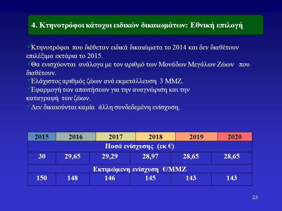 201520162017201820192020 Ποσά ενίσχυσης (εκ €) 3029,6529,2928,9728,65 Εκτιμώμενη ενίσχυση €/ΜΜΖ 150148146145143 Κτηνοτρόφοι που διέθεταν ειδικά δικαιώματα το 2014 και δεν διαθέτουν επιλέξιμα εκτάρια το 2015.