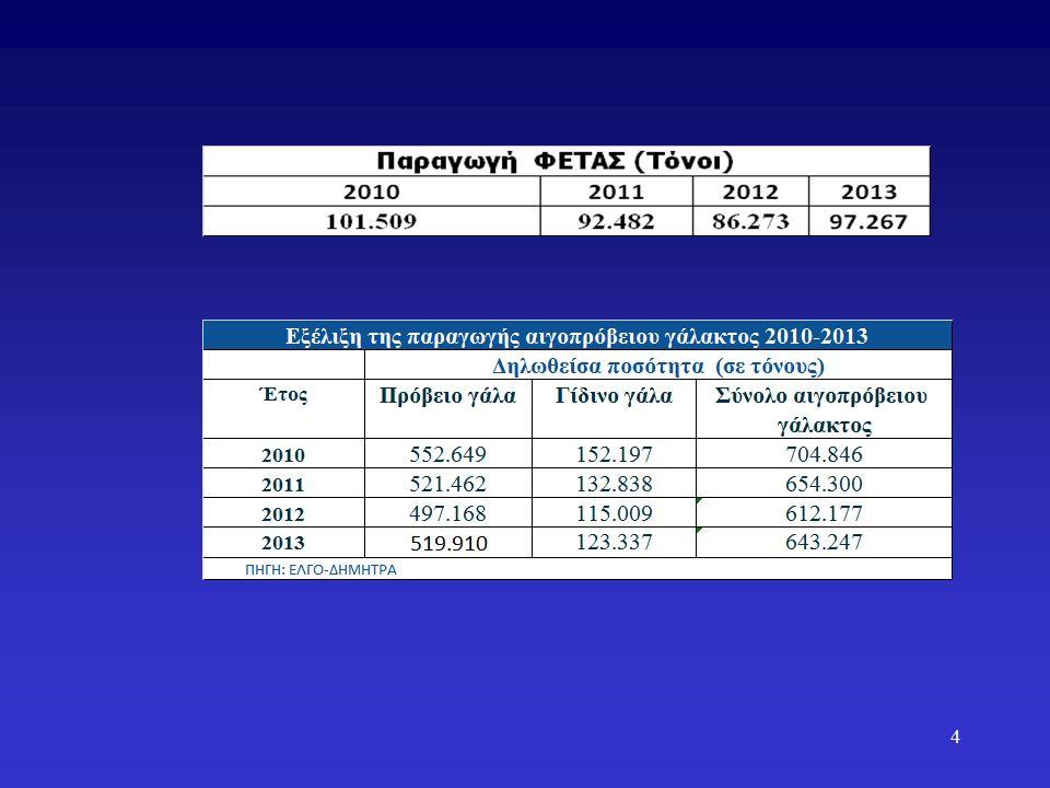 Συνδεδεμένη Ενίσχυση Προϋπολογισμός Πρόταση ΣΕΚ Εξάντληση του ποσοστού 10% ( 8% για όλους τους τομείς και 2% για τα πρωτεϊνούχα φυτά).