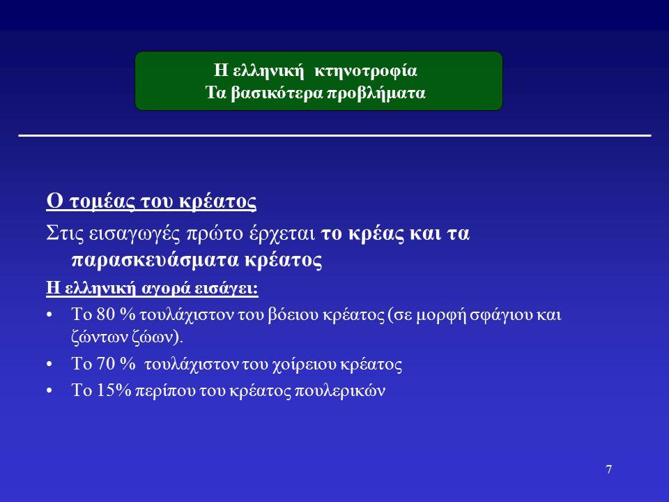 Ο τομέας του κρέατος Στις εισαγωγές πρώτο έρχεται το κρέας και τα παρασκευάσματα κρέατος Η ελληνική αγορά εισάγει: Το 80 % τουλάχιστον του βόειου κρέατος (σε μορφή σφάγιου και ζώντων ζώων).