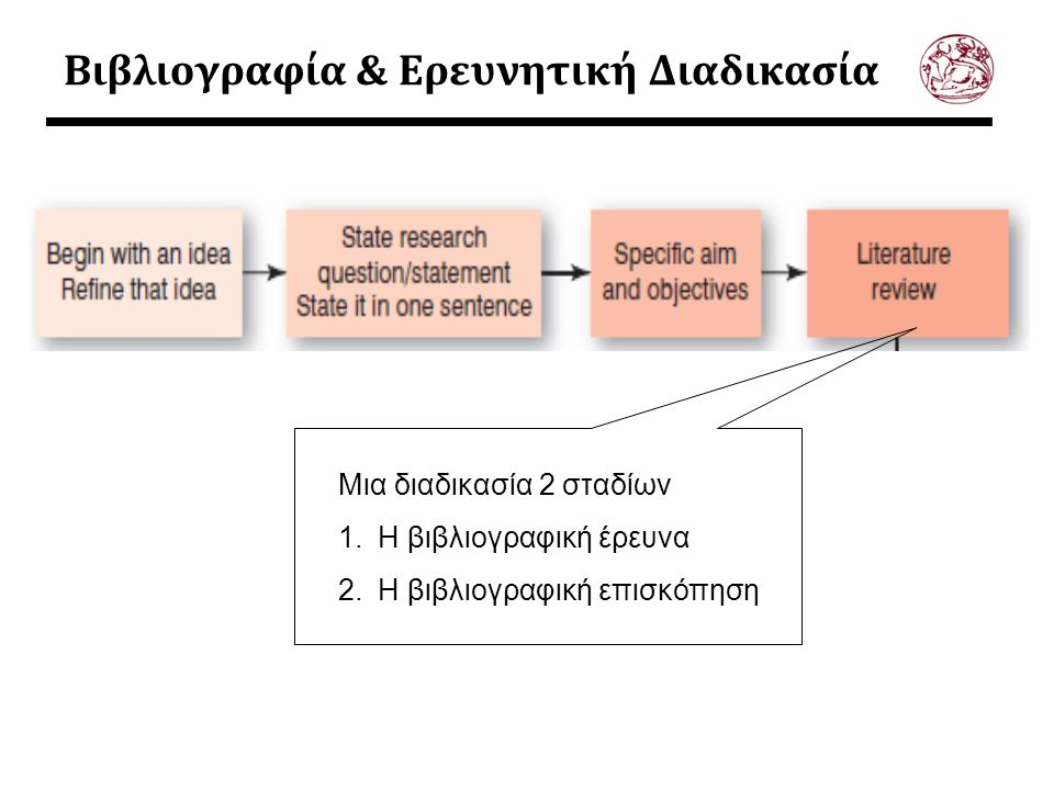 Βιβλιογραφία & Ερευνητική Διαδικασία Μια διαδικασία 2 σταδίων 1.Η βιβλιογραφική έρευνα 2.Η βιβλιογραφική επισκόπηση