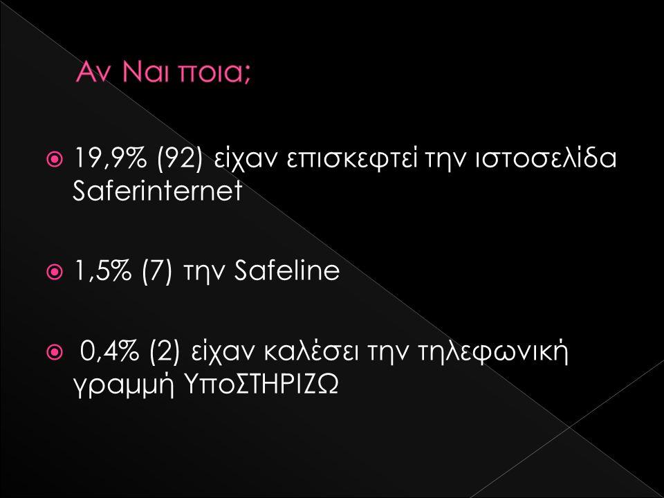  19,9% (92) είχαν επισκεφτεί την ιστοσελίδα Saferinternet  1,5% (7) την Safeline  0,4% (2) είχαν καλέσει την τηλεφωνική γραμμή ΥποΣΤΗΡΙΖΩ