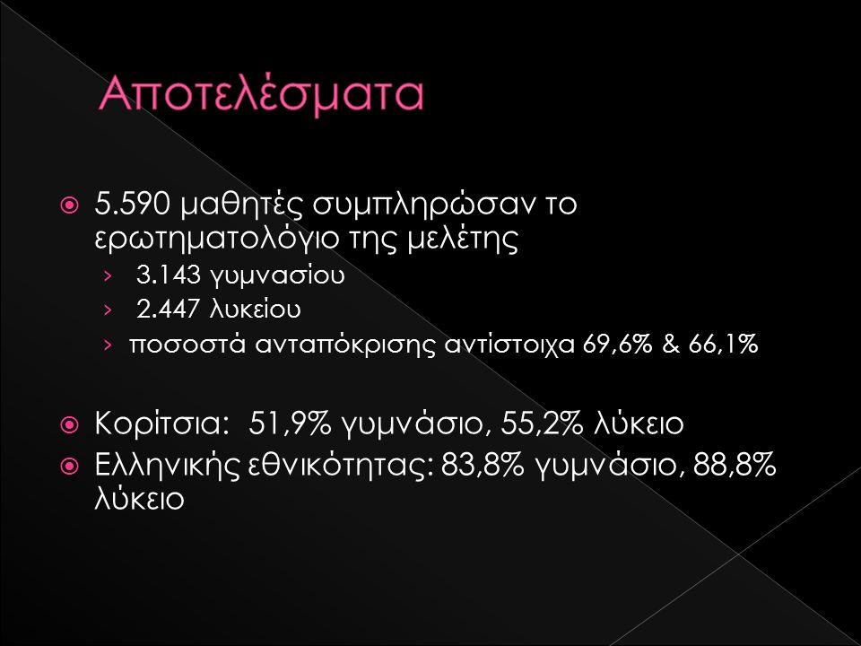  5.590 μαθητές συμπληρώσαν το ερωτηματολόγιο της μελέτης › 3.143 γυμνασίου › 2.447 λυκείου › ποσοστά ανταπόκρισης αντίστοιχα 69,6% & 66,1%  Κορίτσια: 51,9% γυμνάσιο, 55,2% λύκειο  Ελληνικής εθνικότητας: 83,8% γυμνάσιο, 88,8% λύκειο