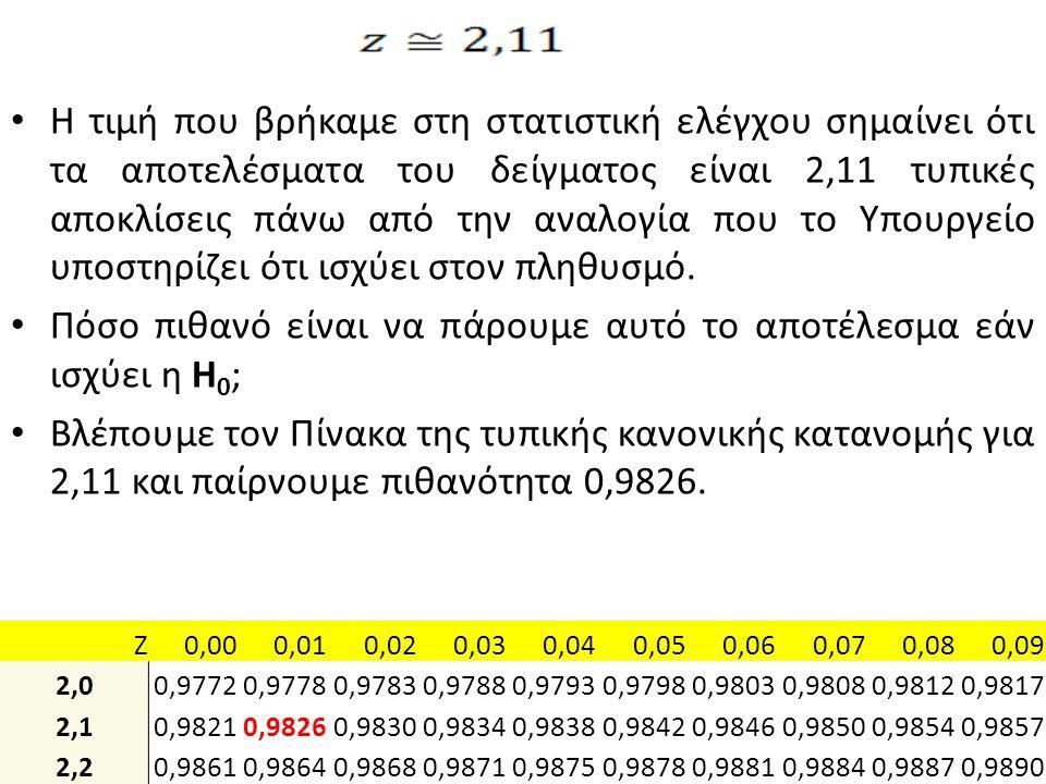 Η τιμή που βρήκαμε στη στατιστική ελέγχου σημαίνει ότι τα αποτελέσματα του δείγματος είναι 2,11 τυπικές αποκλίσεις πάνω από την αναλογία που το Υπουργ