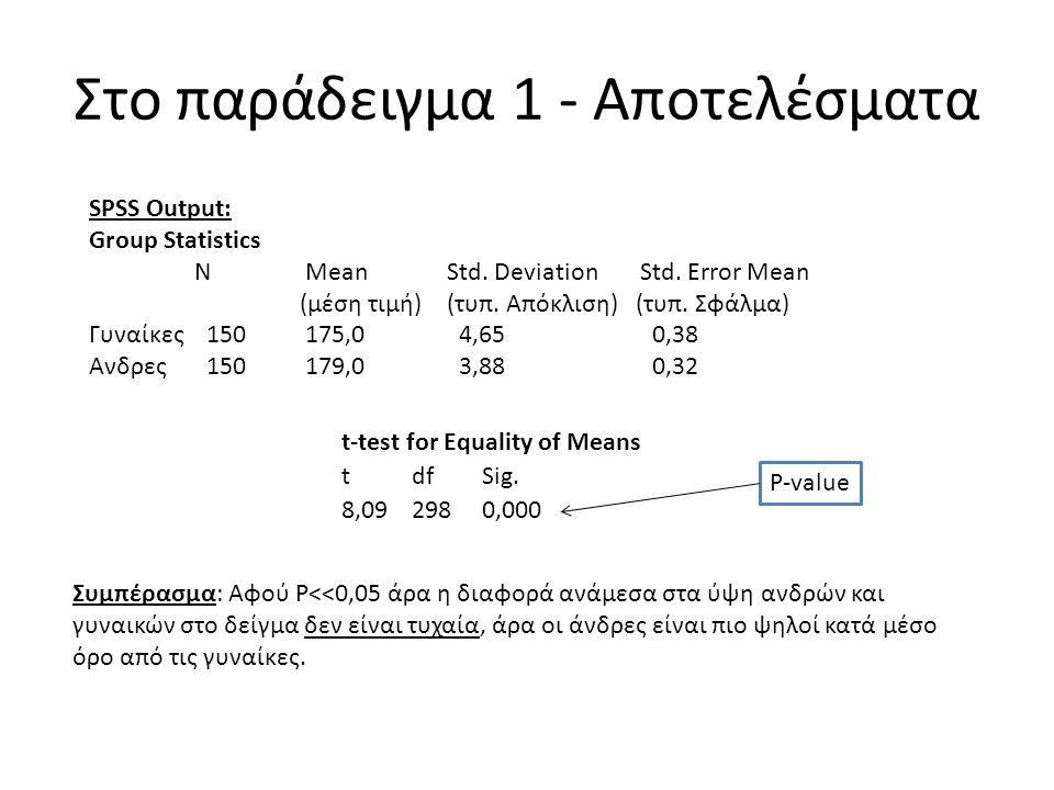 Στο παράδειγμα 1 - Αποτελέσματα Συμπέρασμα: Αφού P<<0,05 άρα η διαφορά ανάμεσα στα ύψη ανδρών και γυναικών στο δείγμα δεν είναι τυχαία, άρα οι άνδρες είναι πιο ψηλοί κατά μέσο όρο από τις γυναίκες.