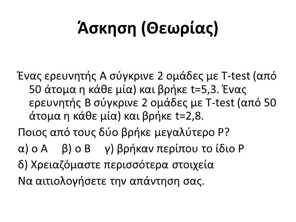Άσκηση (Θεωρίας) Ένας ερευνητής Α σύγκρινε 2 ομάδες με Τ-test (από 50 άτομα η κάθε μία) και βρήκε t=5,3.