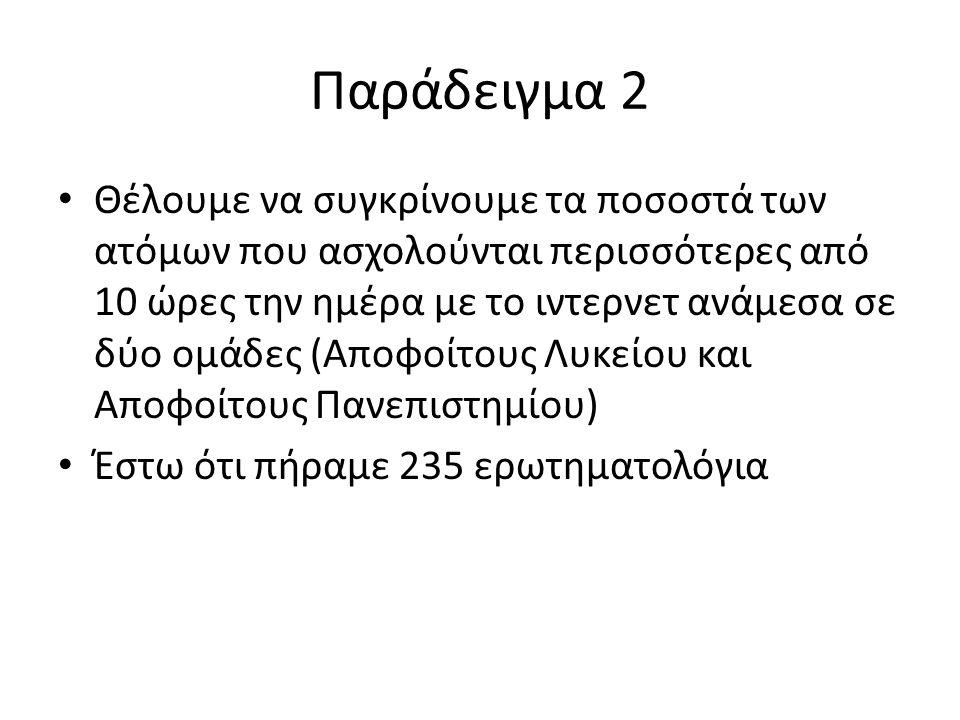Παράδειγμα 2 (συνέχεια) ή σε ποσοστά: Αποφ.Πανεπιστημίου Απόφ.