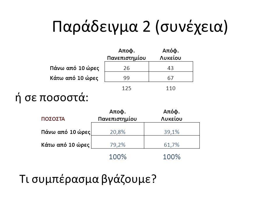 Παράδειγμα 2 (συνέχεια) ή σε ποσοστά: Αποφ. Πανεπιστημίου Απόφ.