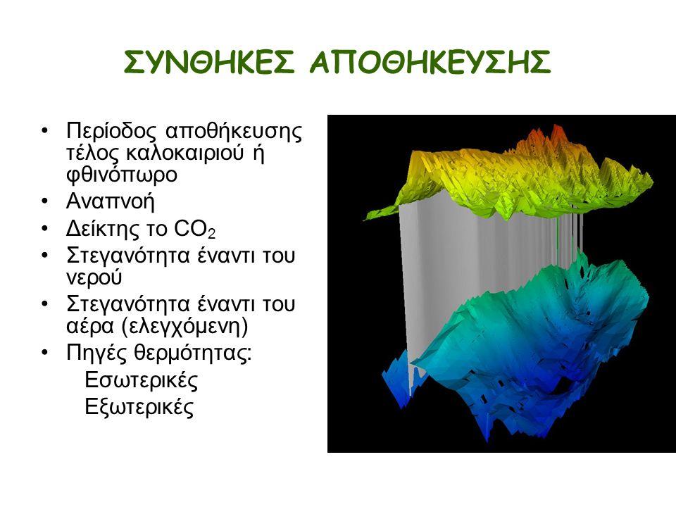 ΣΥΝΘΗΚΕΣ ΑΠΟΘΗΚΕΥΣΗΣ Περίοδος αποθήκευσης τέλος καλοκαιριού ή φθινόπωρο Αναπνοή Δείκτης το CO 2 Στεγανότητα έναντι του νερού Στεγανότητα έναντι του αέρα (ελεγχόμενη) Πηγές θερμότητας: Εσωτερικές Εξωτερικές