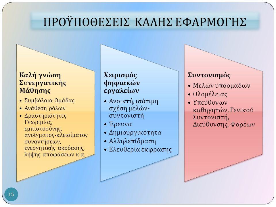 Καλή γνώση Συνεργατικής Μάθησης Συμβόλαια Ομάδας Ανάθεση ρόλων Δραστηριότητες Γνωριμίας, εμ π ιστοσύνης, ανοίγματος - κλεισίματος συναντήσεων, ενεργητ