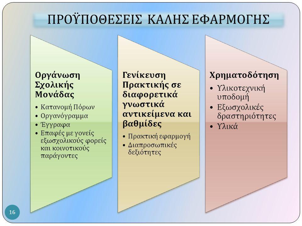 Οργάνωση Σχολικής Μονάδας Κατανομή Πόρων Οργανόγραμμα Έγγραφα Ε π αφές με γονείς εξωσχολικούς φορείς και κοινοτικούς π αράγοντες Γενίκευση Πρακτικής σ