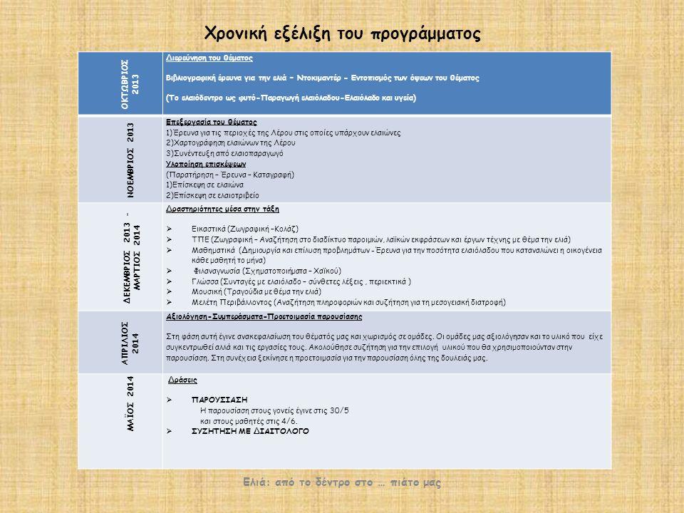 Χρονική εξέλιξη του προγράμματος Ελιά: από το δέντρο στο … πιάτο μας ΟΚΤΩΒΡΙΟΣ 2013 Διερεύνηση του θέματος Βιβλιογραφική έρευνα για την ελιά – Ντοκιμαντέρ - Εντοπισμός των όψεων του θέματος (Το ελαιόδεντρο ως φυτό-Παραγωγή ελαιόλαδου-Ελαιόλαδο και υγεία) ΝΟΕΜΒΡΙΟΣ 2013 Επεξεργασία του θέματος 1)Έρευνα για τις περιοχές της Λέρου στις οποίες υπάρχουν ελαιώνες 2)Χαρτογράφηση ελαιώνων της Λέρου 3)Συνέντευξη από ελαιοπαραγωγό Υλοποίηση επισκέψεων (Παρατήρηση – Έρευνα – Καταγραφή) 1)Επίσκεψη σε ελαιώνα 2)Επίσκεψη σε ελαιοτριβείο ΔΕΚΕΜΒΡΙΟΣ 2013 - ΜΑΡΤΙΟΣ 2014 Δραστηριότητες μέσα στην τάξη  Εικαστικά (Ζωγραφική –Κολάζ)  ΤΠΕ (Ζωγραφική – Αναζήτηση στο διαδίκτυο παροιμιών, λαϊκών εκφράσεων και έργων τέχνης με θέμα την ελιά)  Μαθηματικά (Δημιουργία και επίλυση προβλημάτων -Έρευνα για την ποσότητα ελαιόλαδου που καταναλώνει η οικογένεια κάθε μαθητή το μήνα)  Φιλαναγνωσία (Σχηματοποιήματα – Χαϊκού)  Γλώσσα (Συνταγές με ελαιόλαδο – σύνθετες λέξεις, περιεκτικά )  Μουσική (Τραγούδια με θέμα την ελιά)  Μελέτη Περιβάλλοντος (Αναζήτηση πληροφοριών και συζήτηση για τη μεσογειακή διατροφή) ΑΠΡΙΛΙΟΣ 2014 Αξιολόγηση-Συμπεράσματα-Προετοιμασία παρουσίασης Στη φάση αυτή έγινε ανακεφαλαίωση του θέματός μας και χωρισμός σε ομάδες.