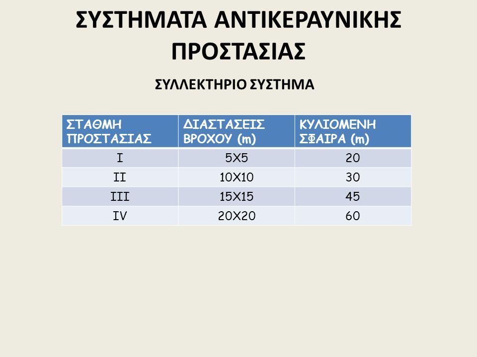 ΣΤΑΘΜΗ ΠΡΟΣΤΑΣΙΑΣ ΔΙΑΣΤΑΣΕΙΣ ΒΡΟΧΟΥ (m) ΚΥΛΙΟΜΕΝΗ ΣΦΑΙΡΑ (m) Ι5X520 ΙΙ10X1030 ΙΙΙ15X1545 ΙVΙV20X2060 ΣΥΣΤΗΜΑΤΑ ΑΝΤΙΚΕΡΑΥΝΙΚΗΣ ΠΡΟΣΤΑΣΙΑΣ ΣΥΛΛΕΚΤΗΡΙΟ ΣΥΣΤΗΜΑ