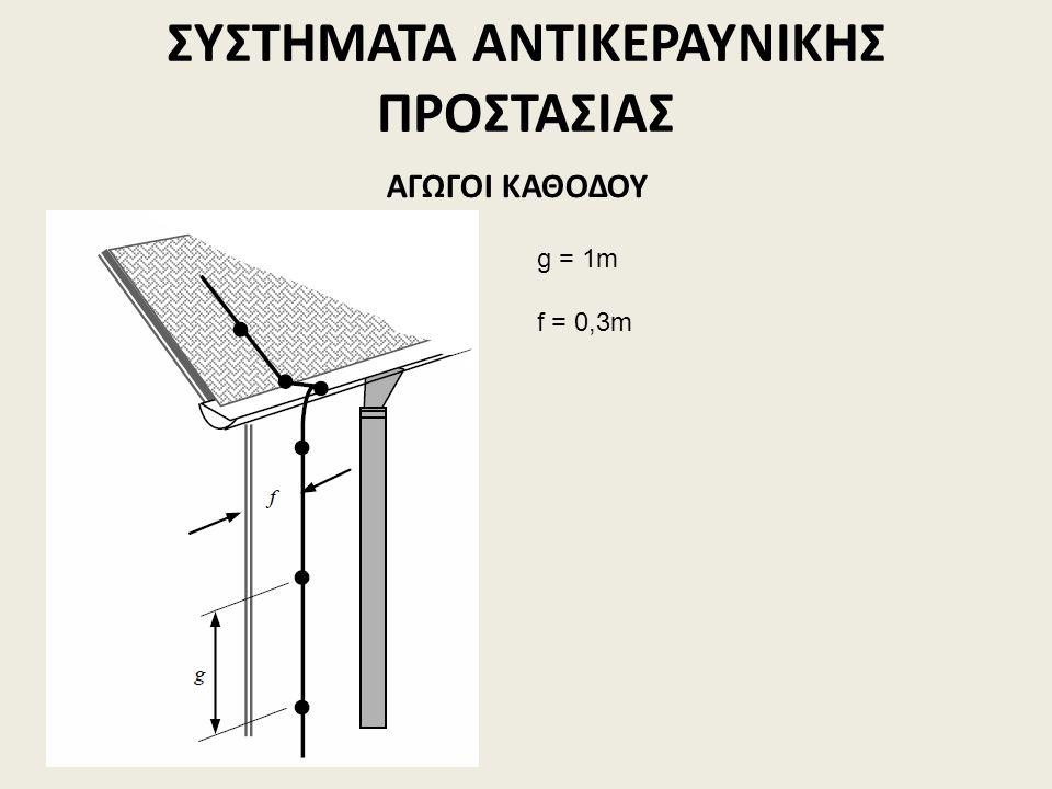 ΣΥΣΤΗΜΑΤΑ ΑΝΤΙΚΕΡΑΥΝΙΚΗΣ ΠΡΟΣΤΑΣΙΑΣ ΑΓΩΓΟΙ ΚΑΘΟΔΟΥ g = 1m f = 0,3m