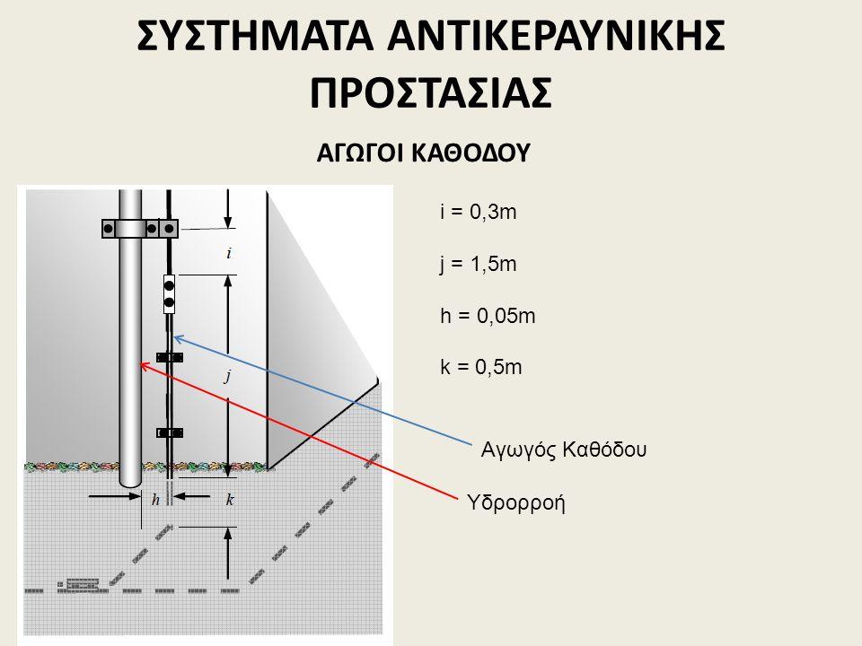 ΣΥΣΤΗΜΑΤΑ ΑΝΤΙΚΕΡΑΥΝΙΚΗΣ ΠΡΟΣΤΑΣΙΑΣ ΑΓΩΓΟΙ ΚΑΘΟΔΟΥ i = 0,3m j = 1,5m h = 0,05m k = 0,5m Υδρορροή Αγωγός Καθόδου