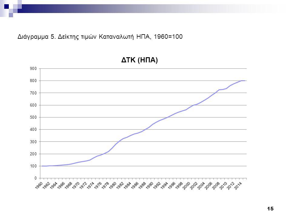 Διάγραμμα 5. Δείκτης τιμών Καταναλωτή ΗΠΑ, 1960=100 15
