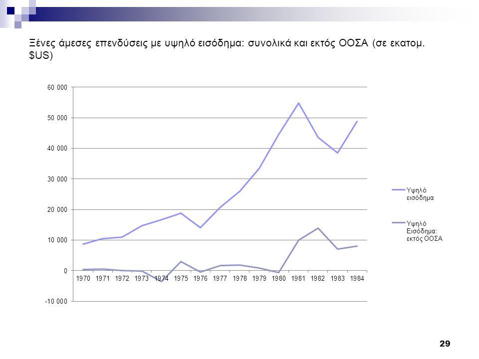 Ξένες άμεσες επενδύσεις με υψηλό εισόδημα: συνολικά και εκτός ΟΟΣΑ (σε εκατομ. $US) 29