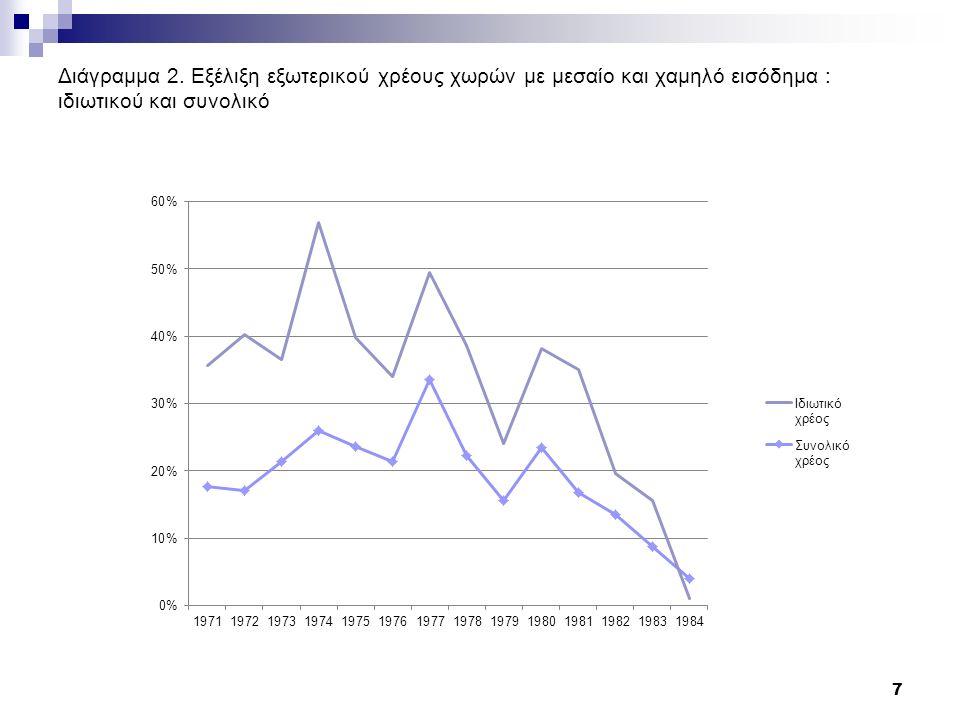 Τρόποι Ελέγχου των Ευρωαγορών: Έλεγχος της αύξησης των Ευρωαγορών Θα πρέπει να διακρίνουμε δύο επίπεδα ελέγχου: 1.