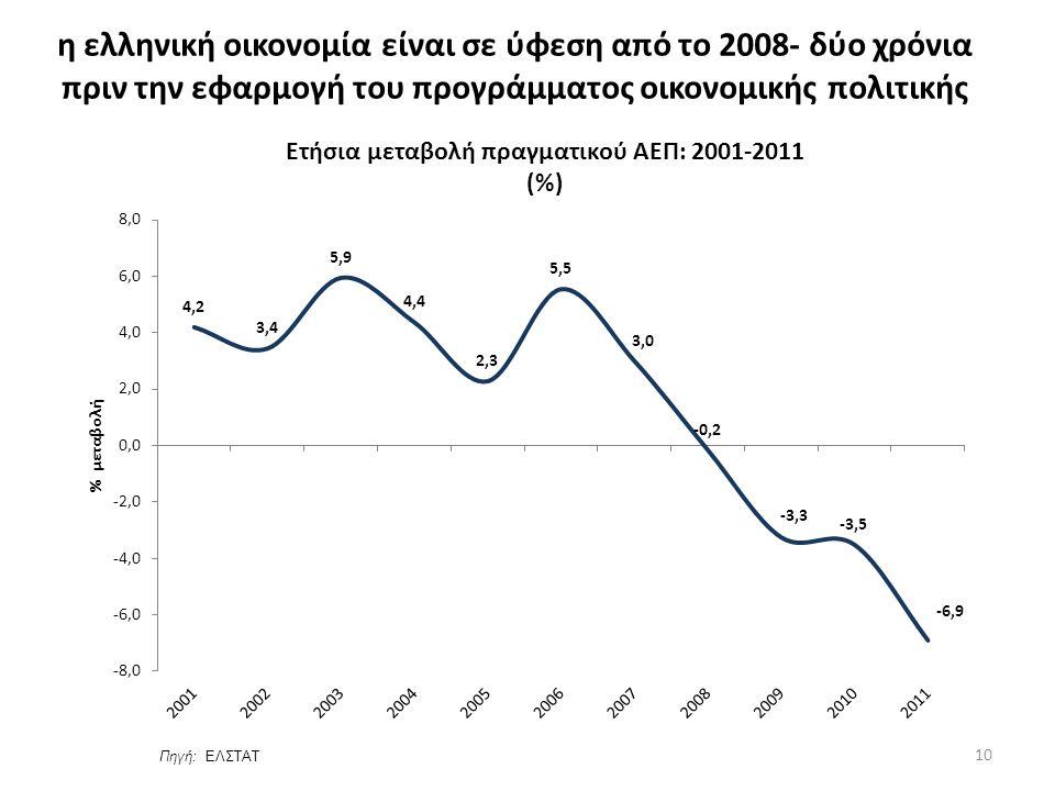 Πηγή: EΛΣΤΑΤ η ελληνική οικονομία είναι σε ύφεση από το 2008- δύο χρόνια πριν την εφαρμογή του προγράμματος οικονομικής πολιτικής 10
