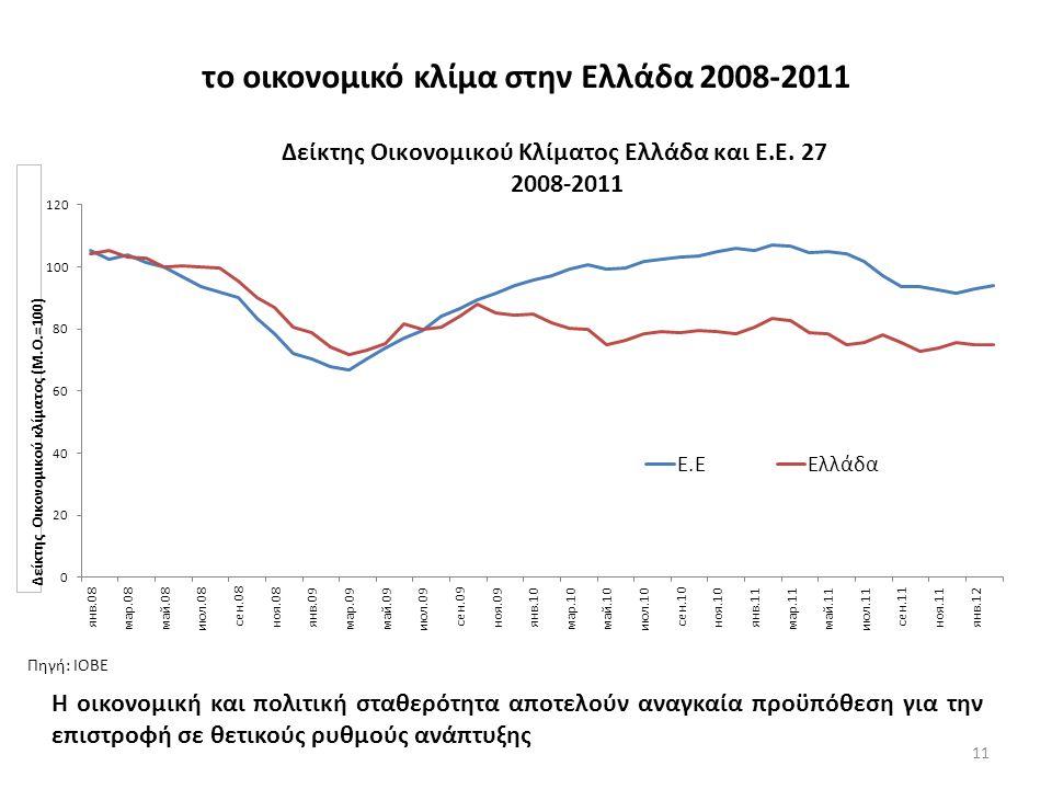 το οικονομικό κλίμα στην Ελλάδα 2008-2011 11 Πηγή: ΙΟΒΕ Η οικονομική και πολιτική σταθερότητα αποτελούν αναγκαία προϋπόθεση για την επιστροφή σε θετικούς ρυθμούς ανάπτυξης